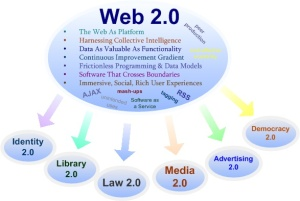 web-2.0-PLATFORM