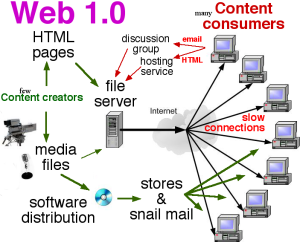 Web_1.0_elements
